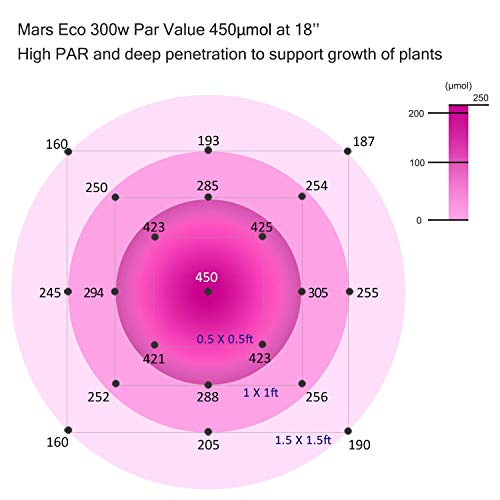 Mars Hydro Full Spectrum LED Grow Lights
