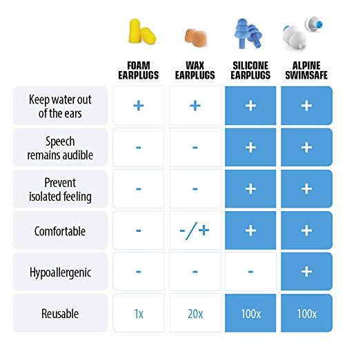 Alpine SwimSafe – Ohrstöpsel zum Schwimmen mit Miniboxx - 6