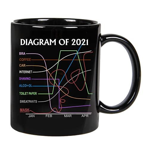 Funny Chart Year 2021 Quarantine Statistics Mask Fun Diagram Ceramic Coffee Mug, Cup 11oz, 15oz (11oz)