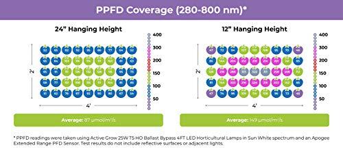 Active Grow T5 Grow Light