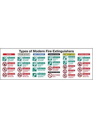 Caledonia Signs 21226L Types van moderne brandblussers bord, zelfklevende vinyl, 450 mm x 150 mm