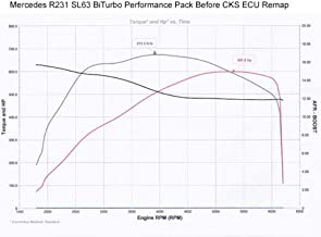 Supersprint AMG S63 W222 C217 5.5 BiTurbo Turbo downpipes M157 Engine