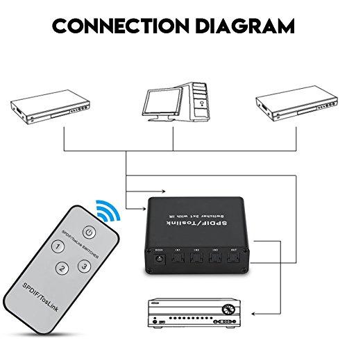 Hakeeta digitale audioverdeler switch, SPDIF/Toslink 1X3 switch, audio schakelaar met IR-afstandsbediening compatibel met Apple TV/Xbox/Blu-ray-speler/soundbar/luidspreker/DVD-speler enz.