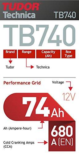 Batería para coche Tudor Exide Technica 74Ah, 12V. Dimensiones: 278 x 175 x 190. Borne derecha.