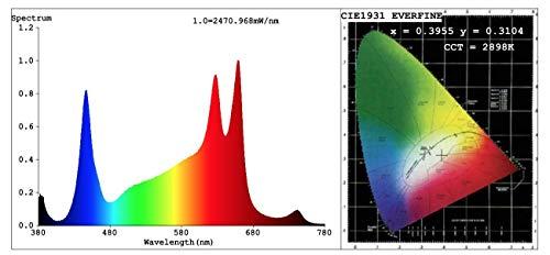 G8LED C3 Enhanced Full Spectrum LED Grow Light