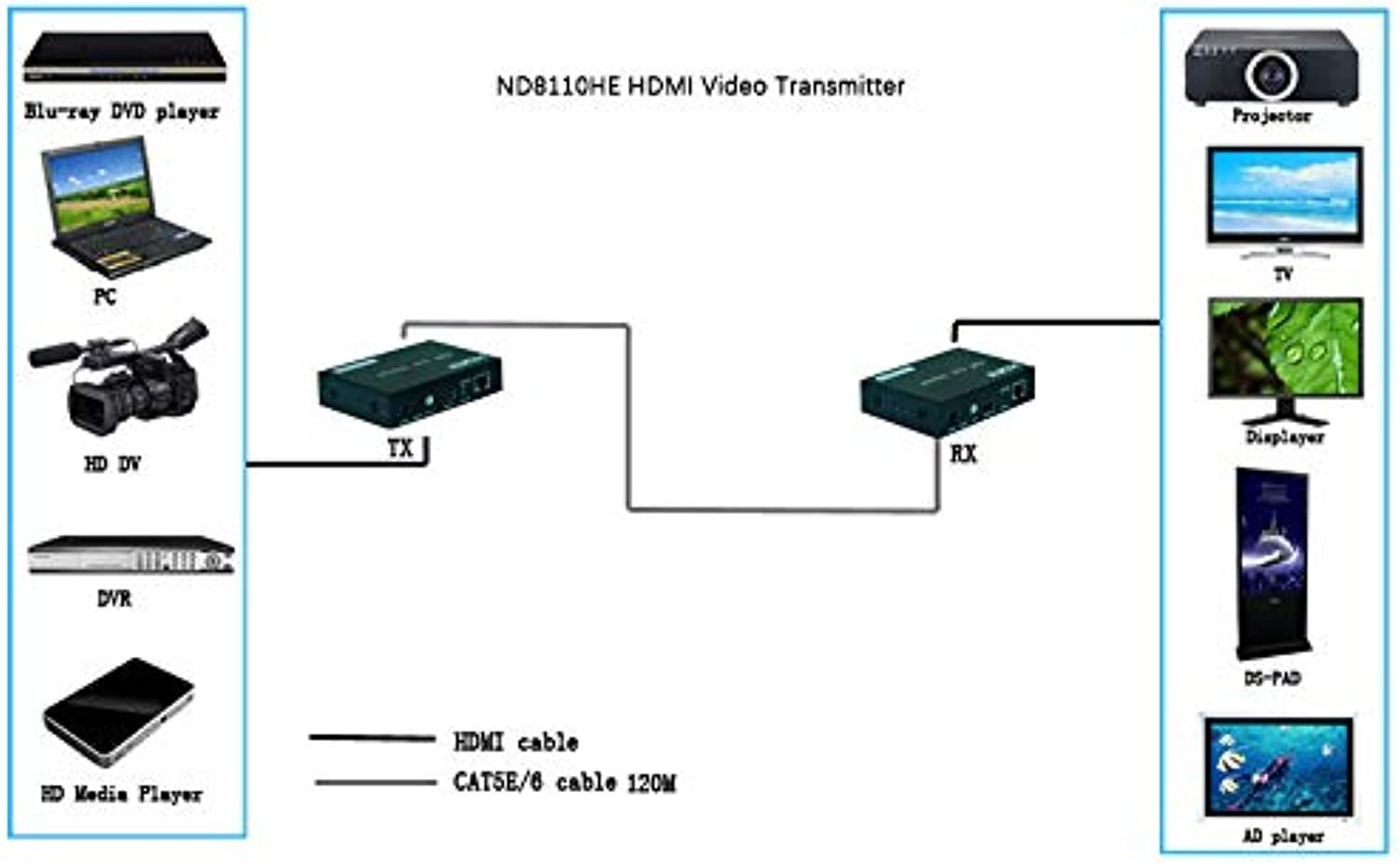 NEWBRIDGE HDMI Extender over TCP IP up to 60m ND8110HE60