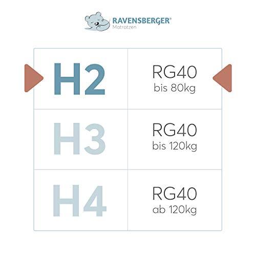 Ravensberger Orthopädische - 4