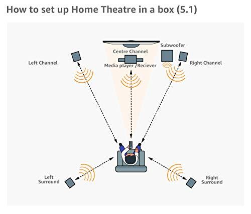Pioneer VSX-330(K) Récepteur AV 5.1 canaux (Amplificateur Hifi 105 W/Canal, Home cinéma, Dolby Digital/TrueHD, DTS-HD, 4K UltraHD, HDMI avec HDCP 2.2, Mode Eco, Entrée USB/Audio avant), Noir