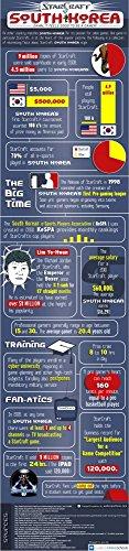 Der Museum Steckdose Charts von–Starcraft in Südkorea–A3Poster Print