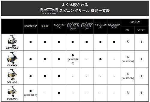 シマノ『サハラC3000HG』