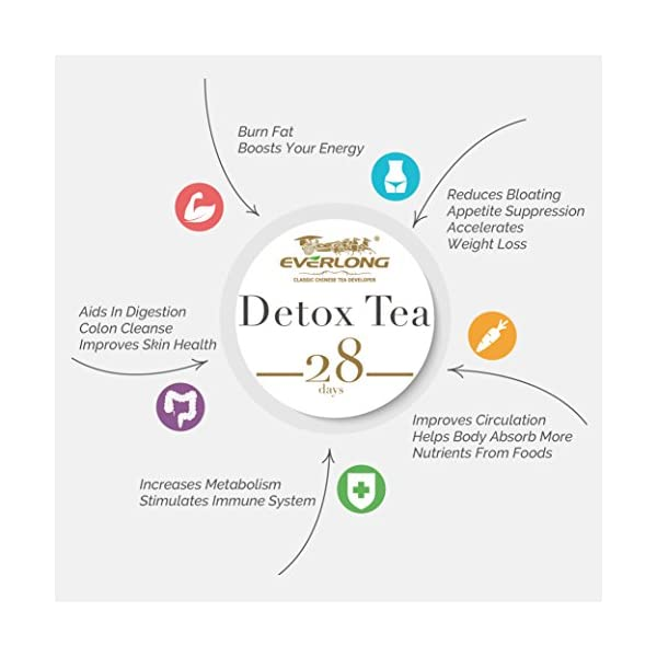Detox products Detox Tea 28 Day Ultimate Teatox – Burn Fat and Boost Your