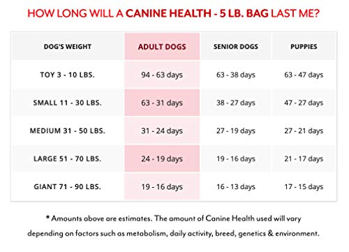 Dr. Harvey's Canine Health Miracle Dehydrated Dog Food
