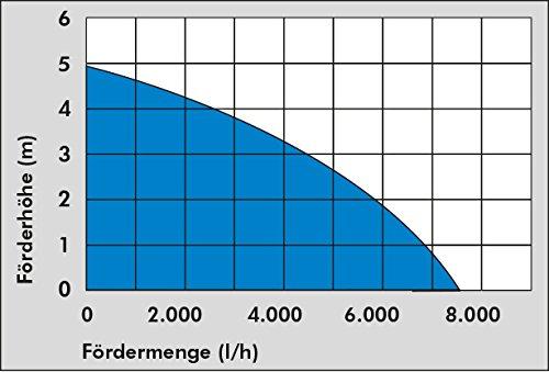 Güde GS 4002 P Schmutzwasserpumpe - 7