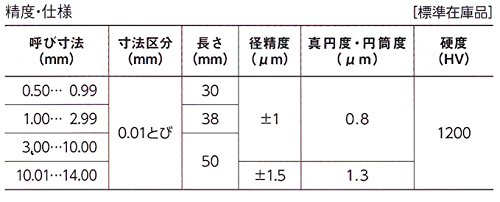 新潟精機『超硬ピンゲージセット(TAA-4B)』