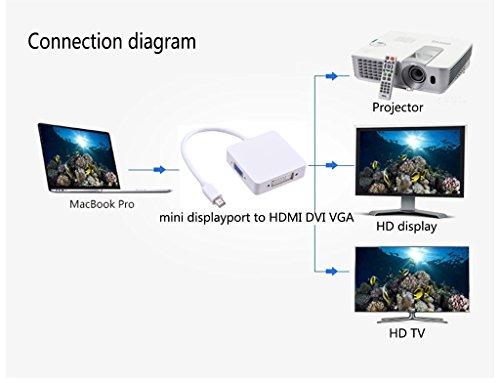 Enegg Mini DisplayPort DP Thunderbolt to HDMI DVI VGA Male to Female 3 in 1 Converter Adapter Cable