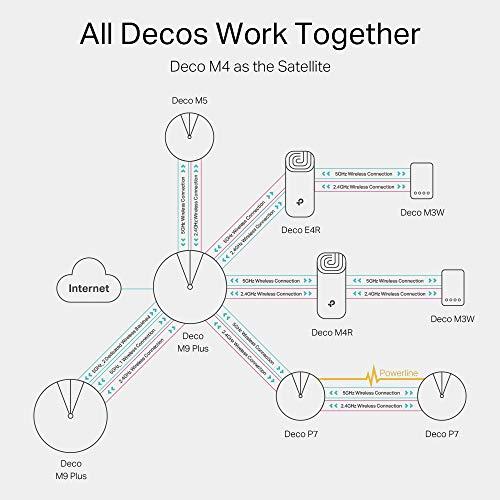 TP-Link Deco M4 WiFi Mesh, Dual Band AC1200, 2 Porte Ethernet Gigabit, Modalità Router e Access Point, Parental Control, 3 Pezzi con Copertura fino a 370 m2