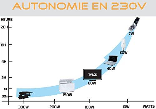 Revolution'Air 450202 Station énergie multifonctions New Avanty 300 W