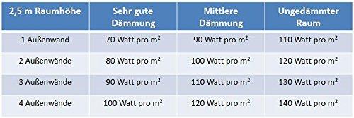 VASNER Citara Glas Infrarotheizung 650 Watt weiß 62 x 92 cm Wandmontage mit Bild 4*