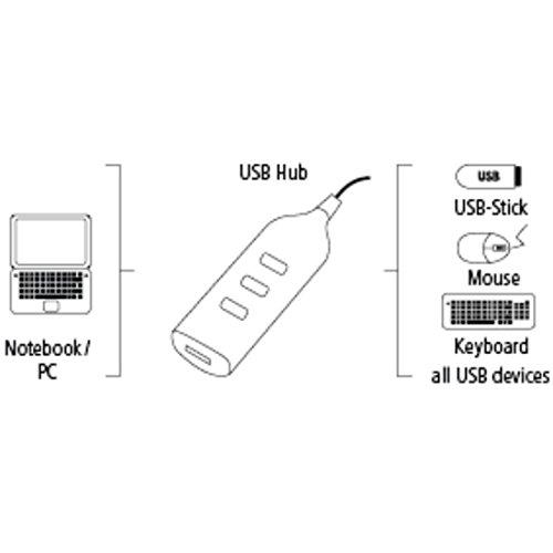 Hama 4-Port USB-2.0 Hub ohne Netzteil, kompatibel auch mit Windows 10, weiß