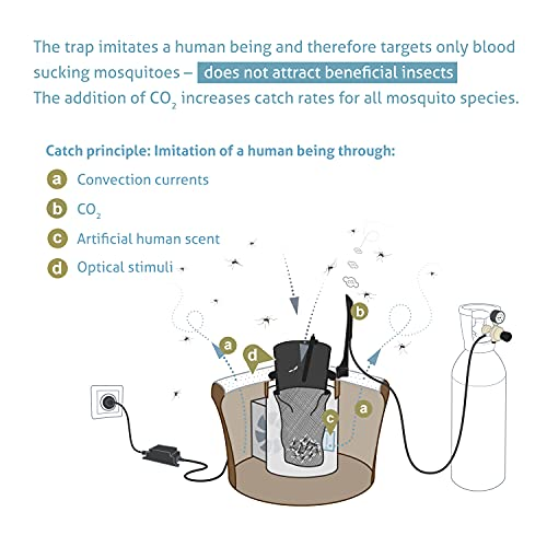 BIOGENTS BG-Mosquitaire CO2 Outdoor Mosquito Trap • BG-Sweetscent Attractant Also Included • Effective Against All Mosquito Species