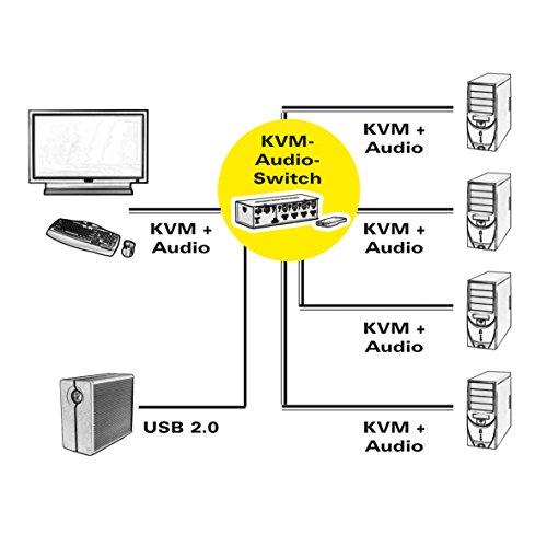 Value 14993337 HDMI 4K2K USB 2.0 KVM-Audio-Switch mit USB-Hub, 1 User 4 PCs schwarz
