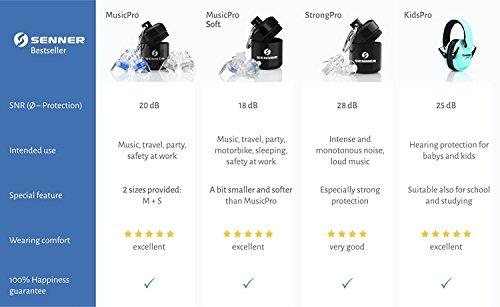 Senner MusicPro Gehörschutz Ohrstöpsel mit Lamellen im Alubehälter – Ideal für Musik, Konzert, Disco und Festival, clear/transparent - 7