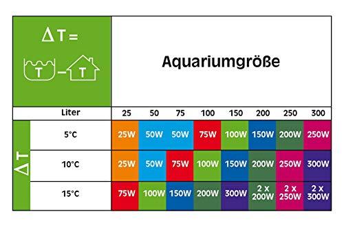 sera 8720 Regelheizer 100W (für 100 Liter) Qualitätsheizer mit schockresistentem Quarzglas, Präzisions-Sicherheitsschaltung und Sicherheits-Protector - 3