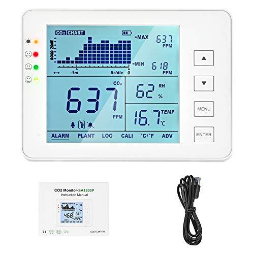 ETE ETMATE CO2-Messgerät für Innenräume, Temperatur und relative Luftfeuchtigkeit Wandmontierbarer Kohlendioxid-Detektor, Luftqualitätsmonitor (weiß)