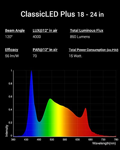 NICREW ClassicLED Plus LED Aquarium Light, Full Spectrum Fish Tank Light for Freshwater, 18 to 24-Inch