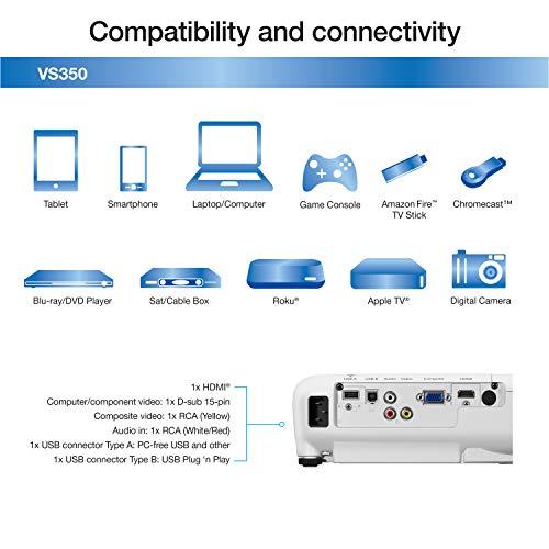 Epson VS350 XGA 3,300 lumens color brightness (color light output) 3,300 lumens white brightness (white light output) HDMI 3LCD projector