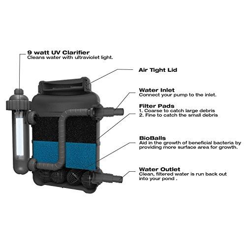 TotalPond Complete Pond Filter with UV Clarifier