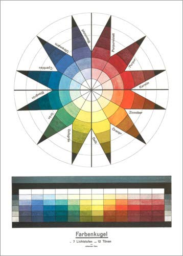 Poster 50 x 70 cm: Farbenkugel von Johannes Itten - hochwertiger Kunstdruck, neues Kunstposter