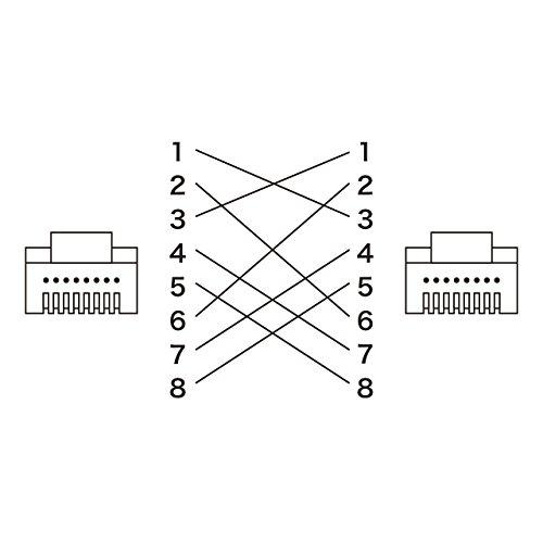 サンワサプライUTPエンハンスドCAT5ハイグレード単線クロスケーブル5mホワイトKB-10T5-05CN