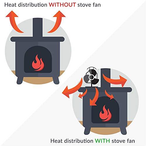 awhao-123 Ventilador sin alimentación para Estufa de