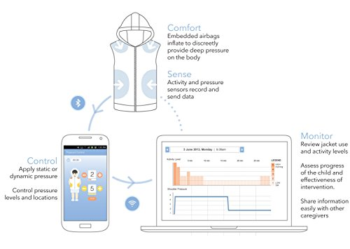 Tjacket App Controlled, Non Weighted Deep Pressure Sensory Vest / Multiple Sizes