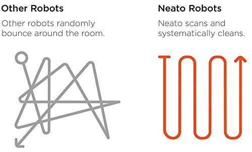 Neato Robotics Botvac D85 – Saugroboter Bild 4*