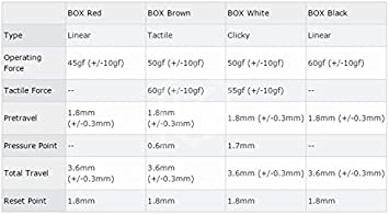 White Switch Wholesales 10 pcslot SMD 3 pin Kailh Box Switches IP56 Water-Proof Compatible Cherry MX Switches