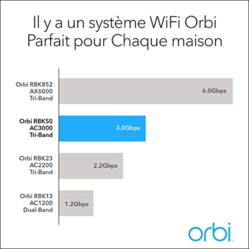 NETGEAR Orbi RBK50-100PES Solution Wifi Unique Mesh Multi-Room AC3000 - Compatible avec Alexa