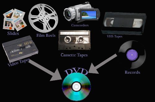Video Tape & DVD Duplication Transfering Service Start Up Sample Business Plan! (English Edition)