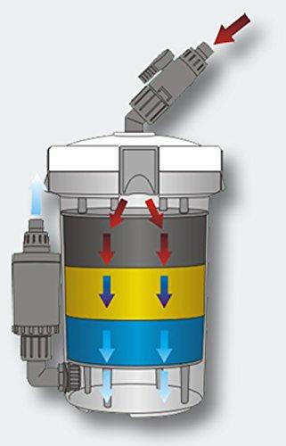 Filtro esterno SunSun HW-603B per acquari 3 livelli di filtrazione (400 l/h)