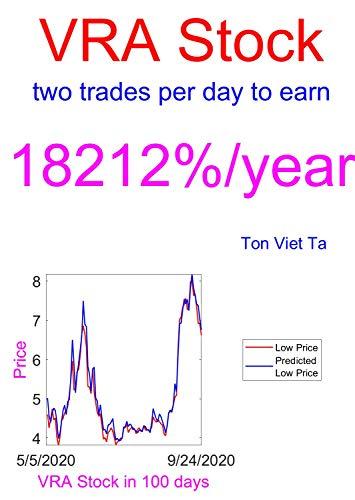 Price-Forecasting Models for Vera Bradley, Inc. VRA Stock (Tesla Book 4)