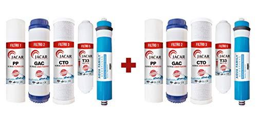 Jacar |Kit Membrana para Ósmosis Inversa + Filtros Universales de 5 Etapas | Compatibles con todos los Modelos | Recambios de Filtros Depuradores de Agua