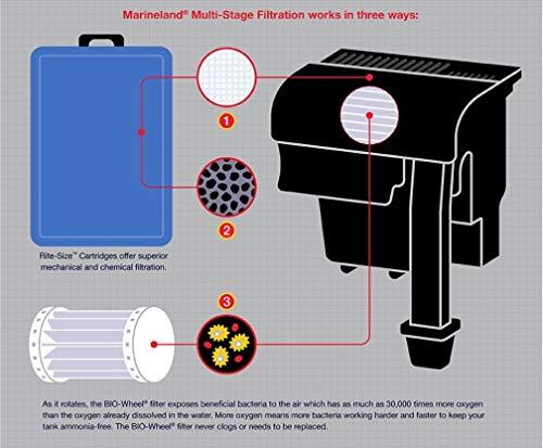 Marineland Emperor 400 Pro Series Bio-wheel Power Filter - Up to 80 gallon, Rite Size