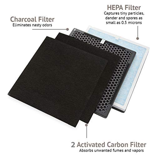 Ivation 4 Replacement Filters Set for Ivation IVAHEPA01 True HEPA Air Purifier Sanitizer and Deodorizer - Set Includes HEPA, Charcoal, Activated Carbon and Pre-Filter