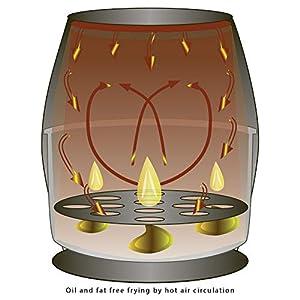 Clatronic FR 3698 H Heißluft-Fritteuse, Öl- und Fettfrei, 1.5 Liter Fassungsvermögen, 30 Minuten-Timer mit Endsignal, stufenlos regelbarer Thermostat (80-200°C), Cool-Touch-Griff