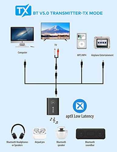 Bluetooth V5.0 Transmitter Receiver for TV PC iPod, 2-in-1 Wireless 3.5mm Adapter (AptX Low Latency, Pair with 2 Bluetooth Headphones Simultaneously)