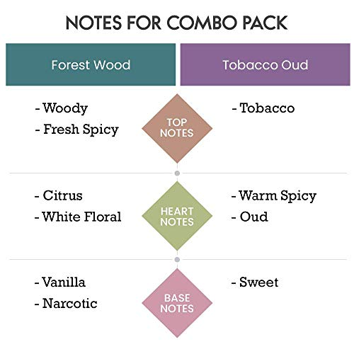 Scent Souls Forest Wood & Tobacco Oud Long Lasting Attar Fragrance Perfume Oil For Men Combo Pack- 3 ml