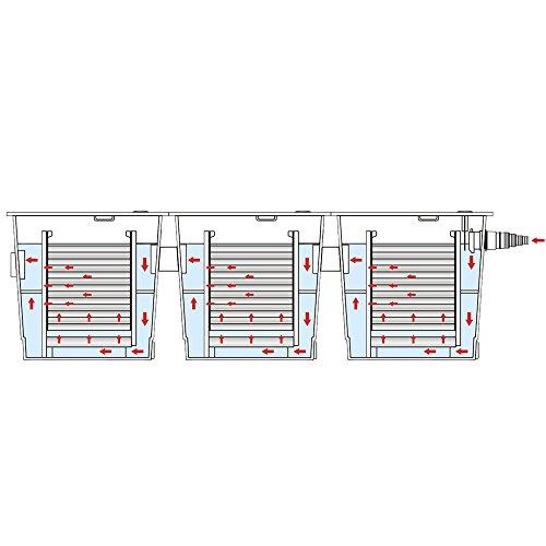 SunSun Bio Teichfilter Durchlauffilter CBF-350C bis 90000l - 8