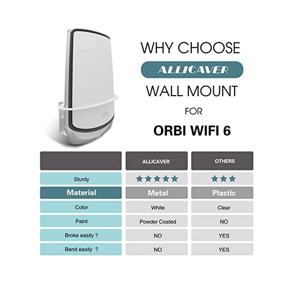 Orbi WiFi 6 Wall Mount, ALLICAVER Sturdy Metal Made Wall Mount Bracket Compatible with Netgear Orbi WiFi 6 Router RBK852… 6 ✅【Sturdy Metal Made】 :-Made of metal, sturdy and reliable. Especially design for your Netgear Orbi Wifi 6 (Orbi is not included) . ✅【Stronger Signal and Safety】 :-Acquire a stronger wifi 6 signal when mounting high on the wall, keeps your Orbi out of the way of pets, and child. ✅【Stabilize your Orbi】 :-Two holes on the bottom of the bracket, 2 fasteners included which can attach the Orbi wifi 6 to the bracket.