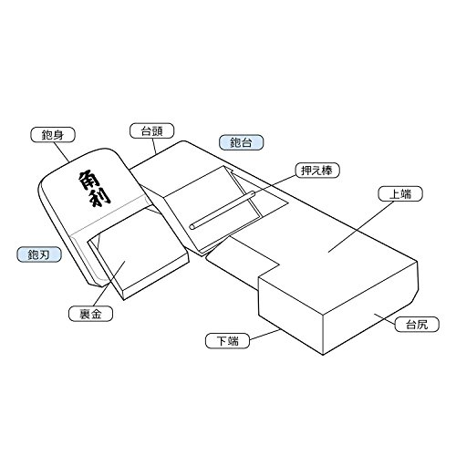 角利ミニ鉋芯樫42×150mm